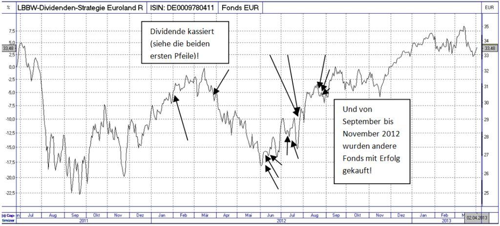 Nachhaltiges Geld-Management: Dividende kassieren, Verluste vermeiden, tief wieder einsteigen, höher verkaufen = Gewinne gesichert.