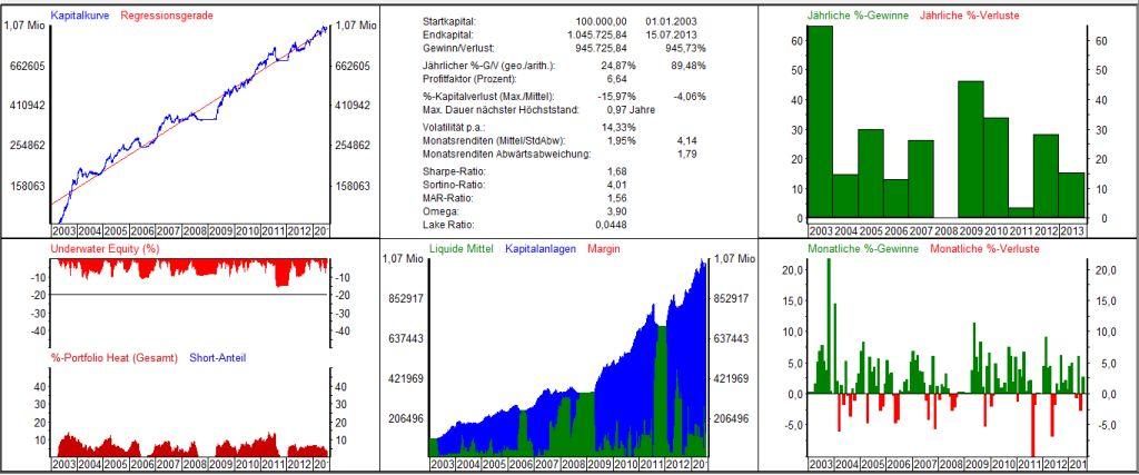 dax handelssystem eod wie man mit bitcoin tagsüber handelt ecointense