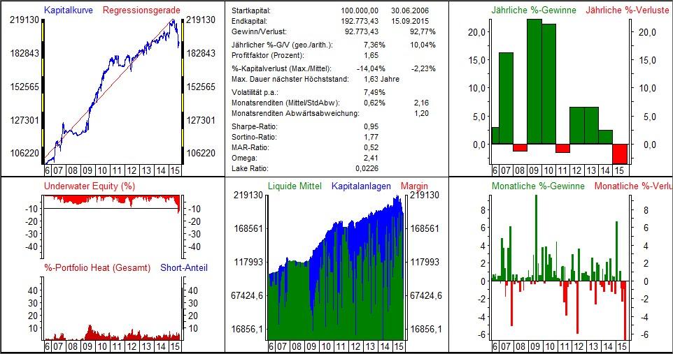 Handelssystem ETF 2015