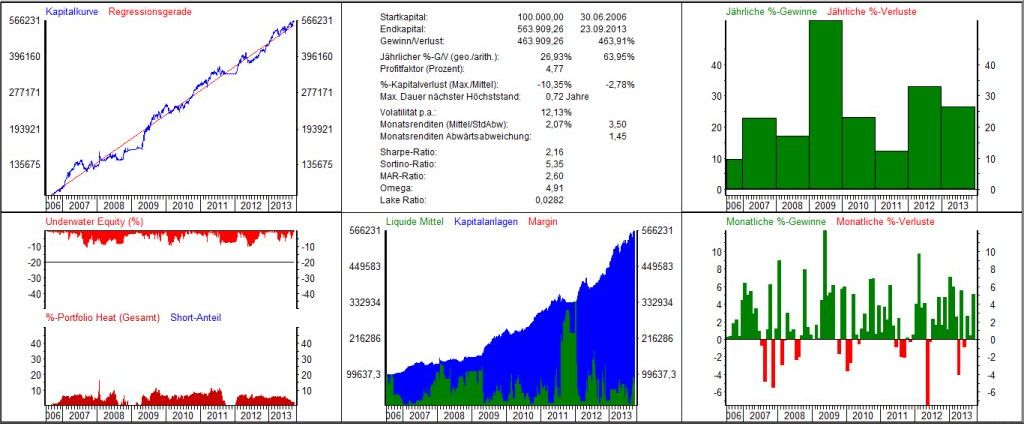 Handelssysteme Multi Asset,Turbo
